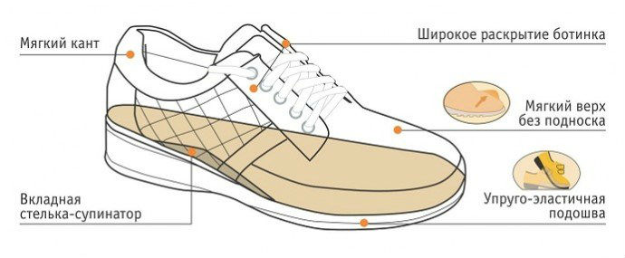 Основные характеристики ортопедической обуви при диабете