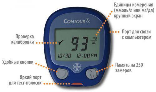 Устройство современного глюкометра