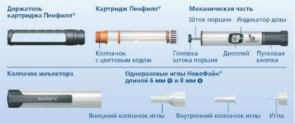 Внутреннее устройство шприц-ручки для инсулина