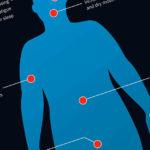 Самые первые симптомы сахарного диабета