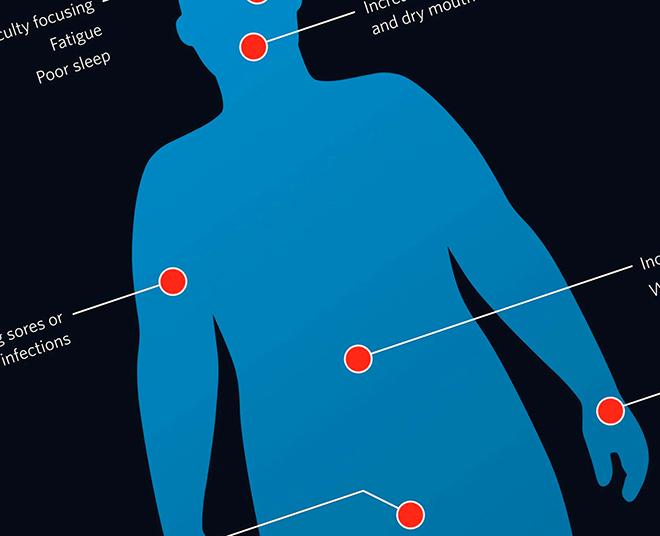 схема первых симптомов сахарного диабета на человеческом теле